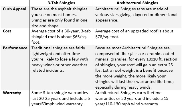 Roofing Supplies Chart